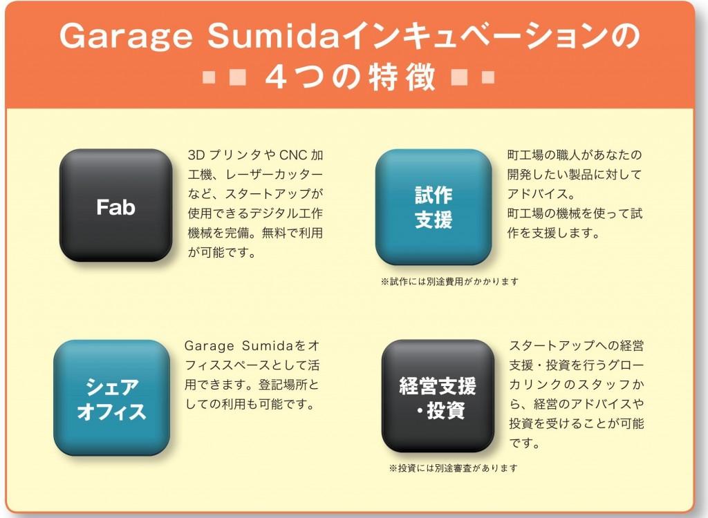 garage sumidaインキュベーション4つの特徴