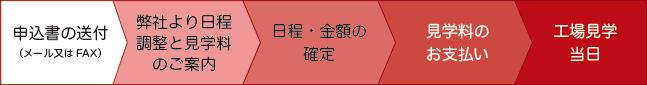 kengaku_flow